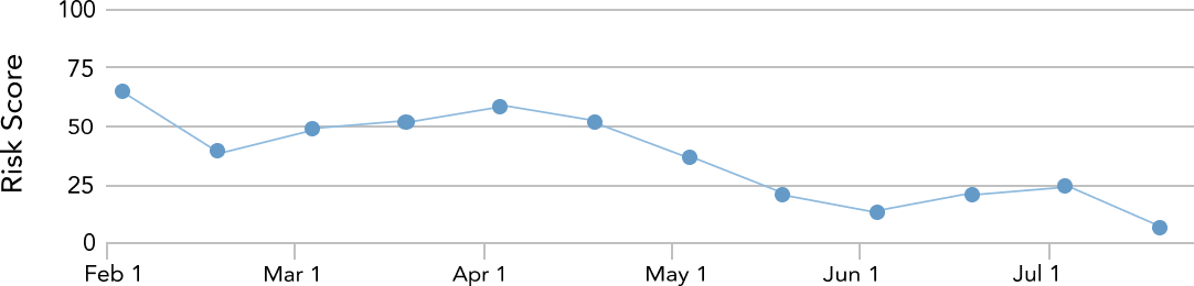 User's risk score over the past 6 months